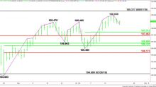 USD/JPY Forex Technical Analysis – Main Trend Up, but Momentum Trending Lower