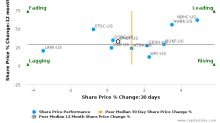 UMB Financial Corp. breached its 50 day moving average in a Bearish Manner : UMBF-US : July 24, 2017