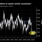 Low Treasury Volatility Is Key to Equity Rally, Tallbacken Says