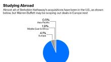 What's Warren Buffett Up to in Europe?