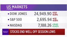 Stocks stage comeback after Dow plunges more than 700 points