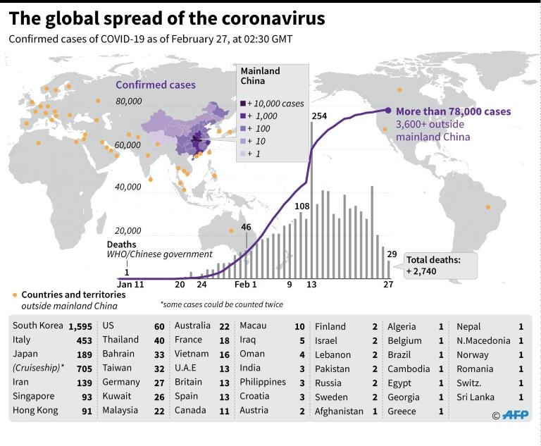 Countries and territories with confirmed cases of the new coronavirus as of February 27 (AFP Photo/John SAEKI)