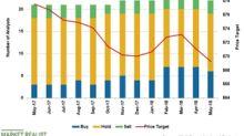 Kellogg's Valuation Looks Attractive