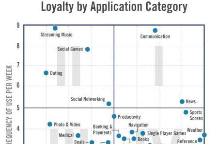 Flurry details app retention by app category, users love weather apps
