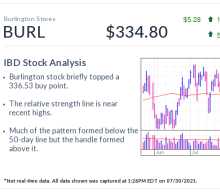Burlington, IBD Stock Of The Day, Tests Buy Point As Retailer Makes Big Gamble