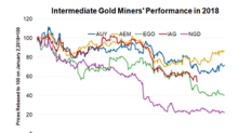 What's Next for Gold after the Newmont-Goldcorp Merger?