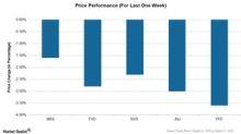 How Merck Stock Has Performed Recently