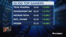 Teva Pharma showing strong gains, IQ100 up 22%