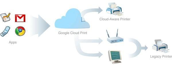 Google Cloud Print service aims for unified, universal web printing method