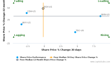 Box, Inc. breached its 50 day moving average in a Bullish Manner : BOX-US : August 17, 2017