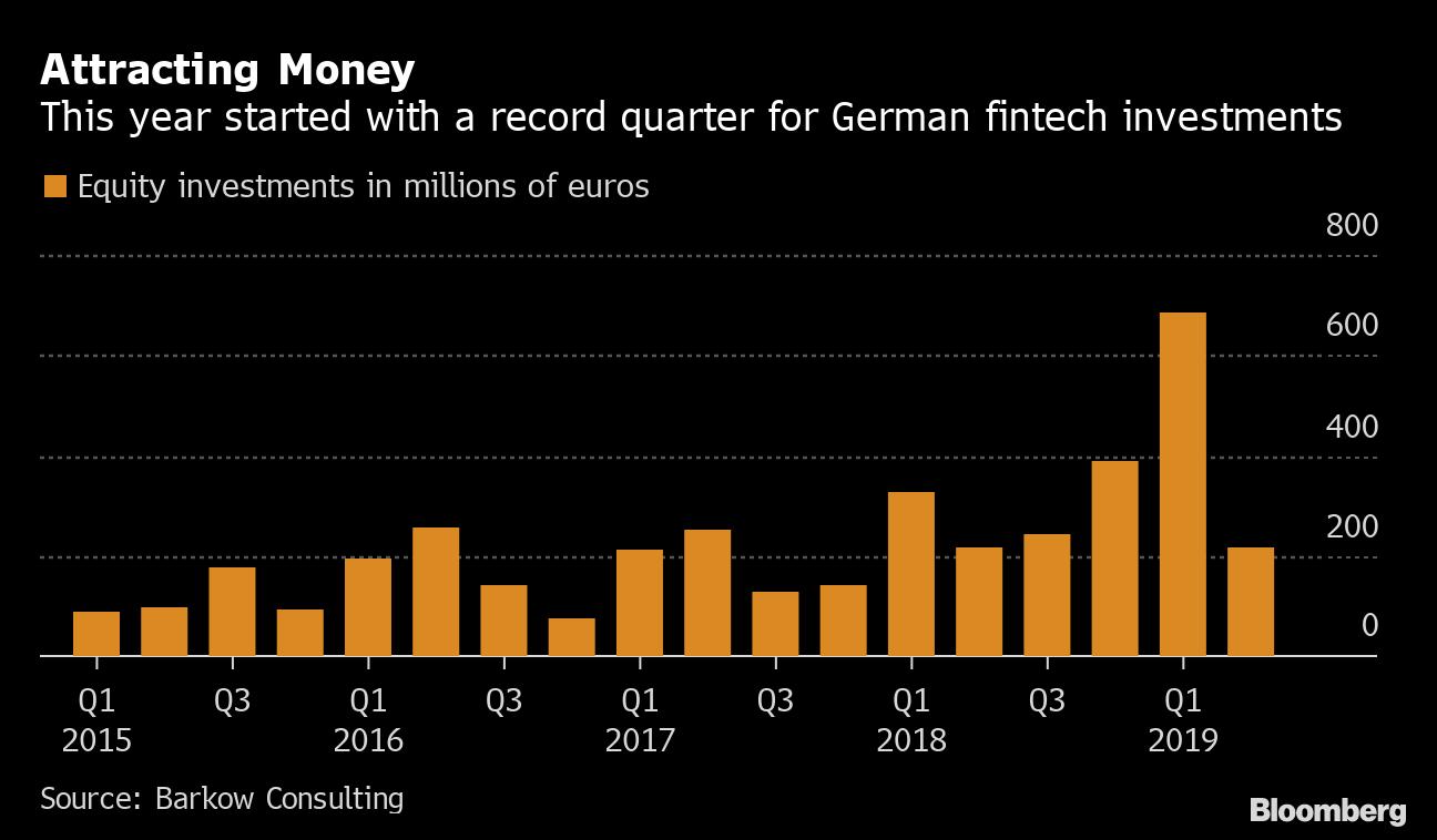 Santander Follows Goldman Sachs With Bet on Berlin Fintechs