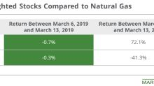 Why Natural-Gas-Weighted Stocks Outperformed Natural Gas