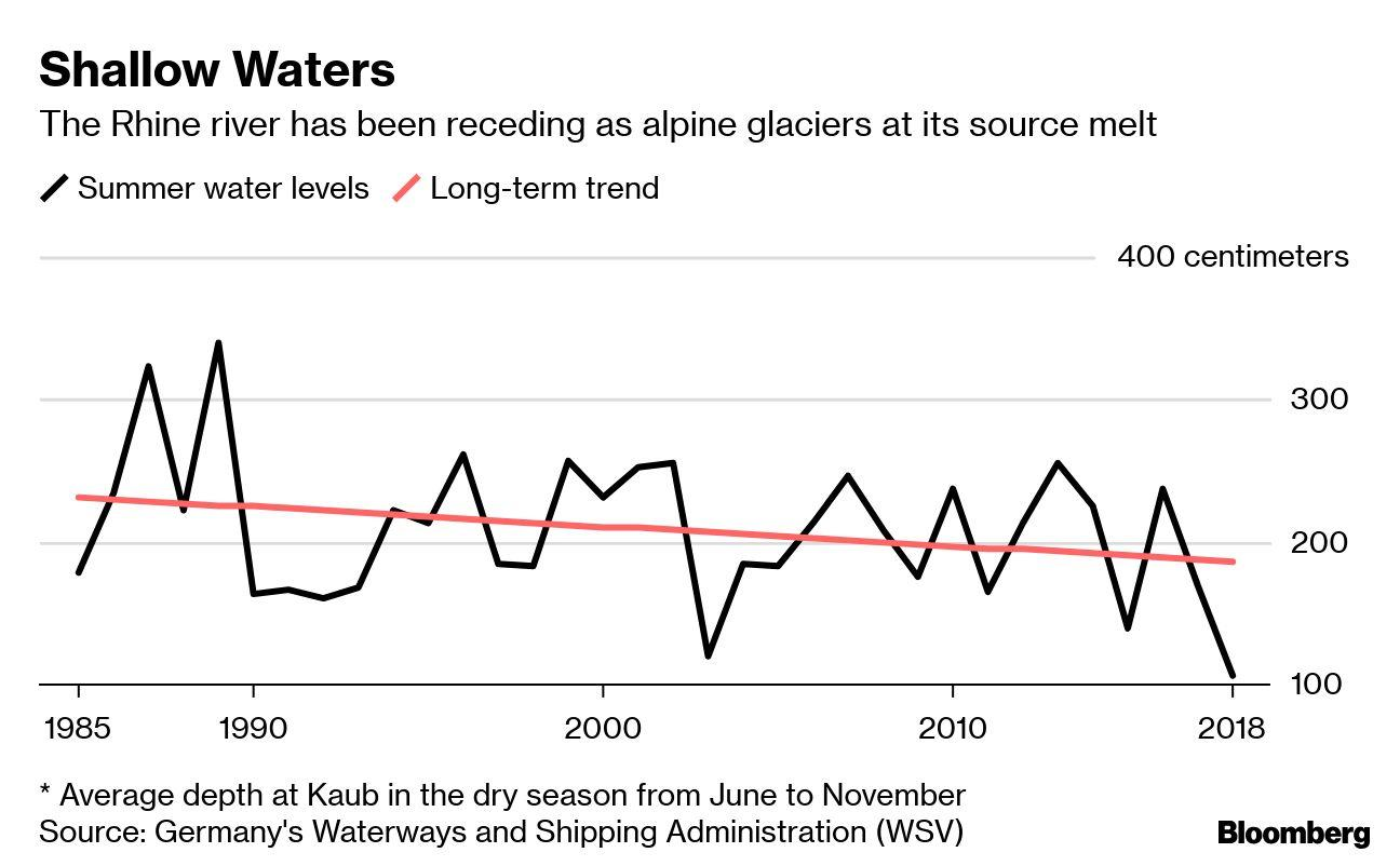 """(Bloomberg) -- The bustling boat traffic on Europe's Rhine river ground to a halt for the first time in living memory last year, as shrinking alpine glaciers and severe drought made the key transport artery impassable. Those historic conditions could be repeated in a few weeks.With little rainfall recently, water levels at Kaub — a critical chokepoint near Frankfurt — dropped to about 150 centimeters (59 inches), half the depth from just a month ago. Movements of the heaviest barges are already restricted, and all river cargo could again cease if the level falls below 50 centimeters.With Rhine traffic at risk of a back-to-back halt, the effects of climate change have become increasingly tangible in the region. Wildfires in Sweden, violent storms in the Mediterranean and German concerns about motorways buckling in June's record-breaking heat have heightened attention on the environment.""""Extreme weather events are becoming more common,"""" Chancellor Angela Merkel said this month in a weekly podcast. """"We must do more"""" to protect the planet.The Rhine is critical to commerce in the region. Europe's most important waterway snakes 800 miles through industrial zones in Switzerland, Germany and the Netherlands before emptying into the North Sea at the busy Rotterdam port. It's a key conduit for raw materials and goods from coal and iron ore to chemicals, fertilizers and car parts. Last year's disruption contributed to a contraction in the German economy.""""It is painful when we have these periods of low water,"""" the country's Transport Minister Andreas Scheuer said at a June gathering of experts to discuss options to keep Rhine traffic flowing. """"It's damaging to the German economy and has implications for our standard of living.""""Companies up and down the Rhine — from Royal Dutch Shell Plc to BASF SE — are stepping up emergency planning: buying smaller boats, protectively booking truck and train capacity and cramming more supplies into warehouses. Forecasts for a heatwave have fur"""