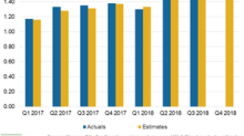 Analysts Predict Double-Digit Growth in Kansas City's Q4 EPS