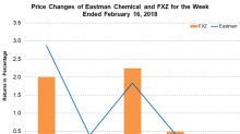 Eastman Chemical Launches Insoluble Sulfur—Crystex Cure Pro