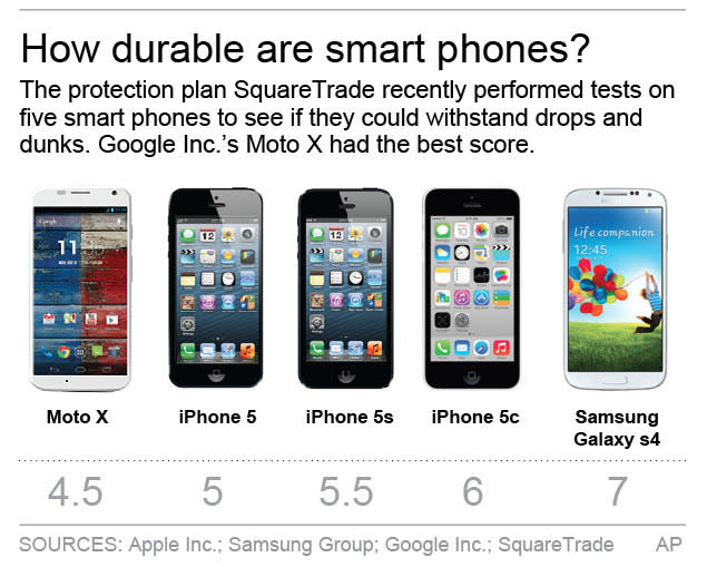 Graphic compares smart phones' durability; 2c x 4 inches; 96.3 mm x 101 mm;