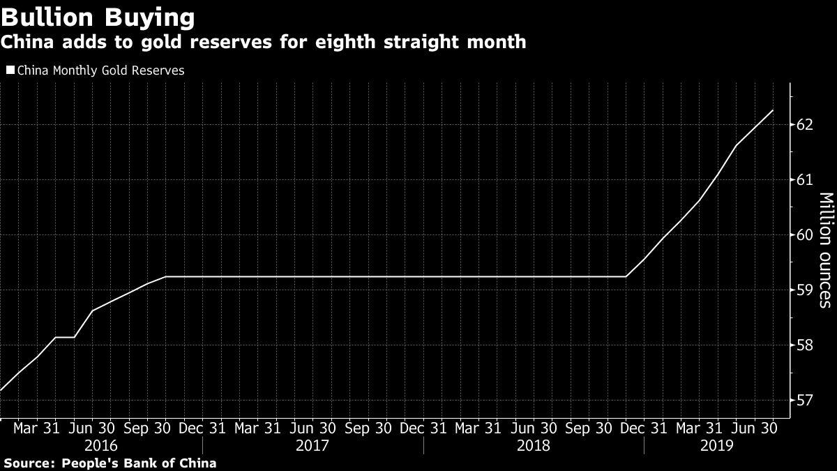 China Scoops Up More Gold for Reserves During Trade War