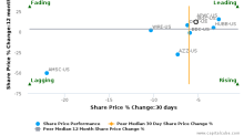 General Cable Corp. breached its 50 day moving average in a Bearish Manner : BGC-US : August 18, 2017