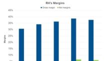 Why RH's Net Margin Expanded in Q1