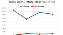 Did the T-Mobile–Dish Rivalry Just Reach a Boiling Point?