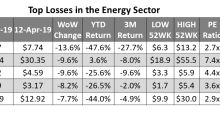 Upstream Stocks Were the Underperformers in the Energy Space