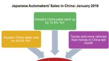 Japanese Automakers' China Sales Strengthened in January 2018