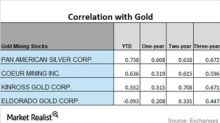 How Miners' Correlations to Gold Are Trending amid Metal Slump
