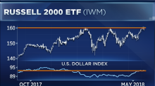 Three ways to profit from the soaring dollar