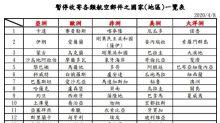 快新聞/明起可寄口罩到海外 中華郵政:注意全球111地不收台灣包裹