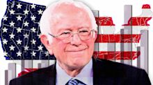 New Yahoo News/YouGov poll shows Sanders's strength going head-to-head with rivals