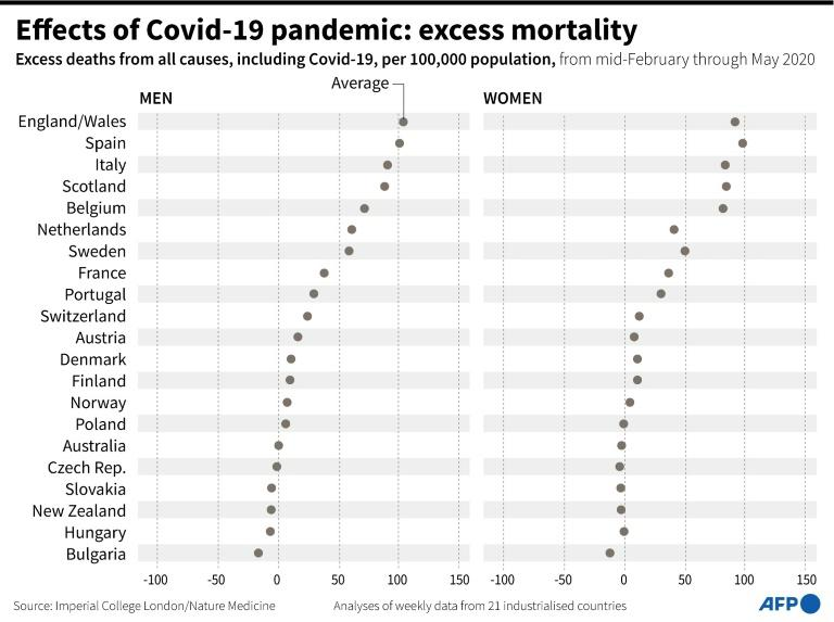 Excess deaths from all causes, including Covid-19, per 100,000 population
