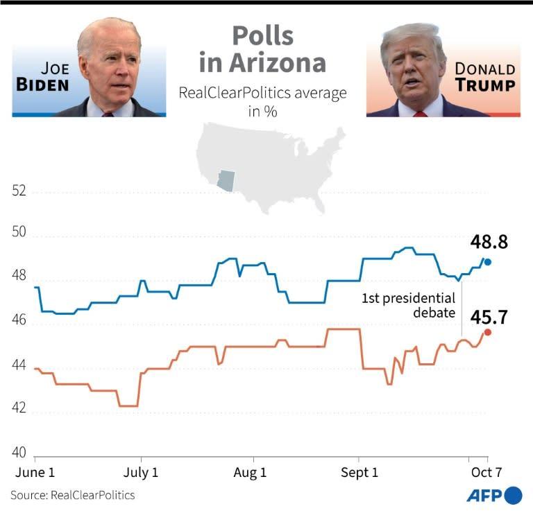 Polls in Arizona