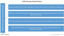 Here Are the Key Products in Sage's GABA Receptor Portfolio