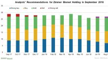 Zimmer Biomet Holdings Announces Its Third-Quarter Dividend