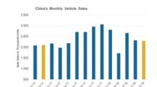 Analyzing China's Auto Sales in June