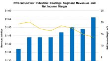 PPG's Industrial Coatings Segment's Margins Continue to Contract
