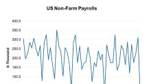 Another US Jobs Disappointment Could Fuel Slowdown Fears