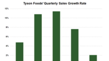 Tyson Foods' Sales in the Third Fiscal Quarter