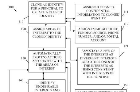 Novell/Apple patent covers digital profile 'clones' to spoof profiling