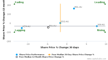 Perseus Mining Ltd. breached its 50 day moving average in a Bearish Manner : PRU-AU : June 22, 2017