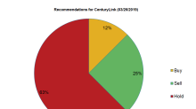 CenturyLink: Analysts' Recommendations and Target Price