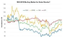 FSLR: Comparing Solar Stocks' Latest Valuations