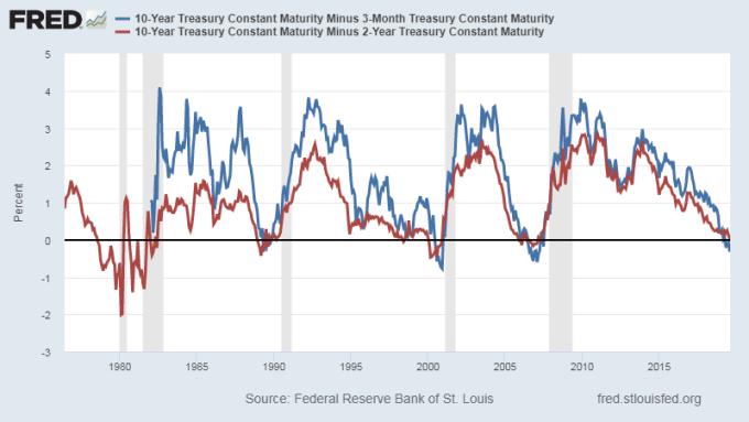 紅:美債10年期美債殖利率減2年期利差 藍:美債10年期美債殖利率減3個月期利差 圖片:Fred