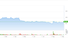 Pot Stock Aphria (APHA) Positioning Itself for Potentially Strong, Long-Term Run