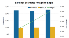 These Factors Could Be Priced into AEM's Earnings Estimates