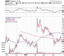 How to Trade Snap Inc for a 150% Return Ahead of Earnings