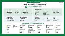 I nuovi casi positivi in Lombardia