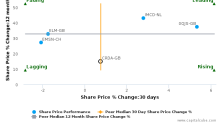 Croda International Plc breached its 50 day moving average in a Bearish Manner : CRDA-GB : September 14, 2017