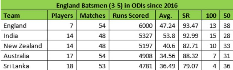 England batsmen 1