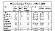 Why US Manufacturing Activity Fell in March